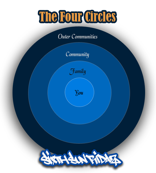 The Four Circles - Mexica Aztec Teachings