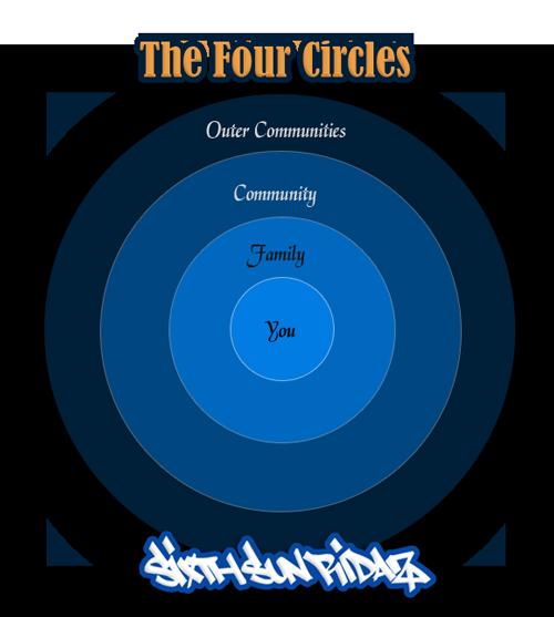 The Four Circles - Mexica Aztec Teachings