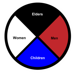Family Structure Mexica Aztec Medicine Wheel