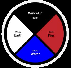 Mexica Aztec Medicine Wheel Elements