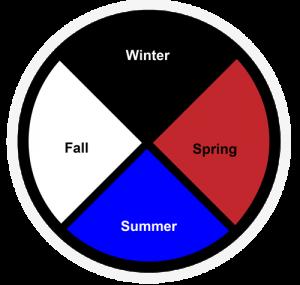 Mexica Aztec Medicine Wheel Seasons