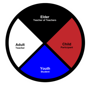 Mexica Aztec Medicine Wheel Stages of Life
